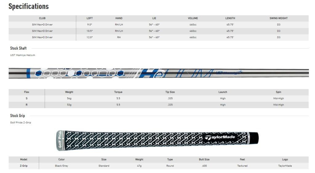 Spécifications Taylormade SIM Max D
